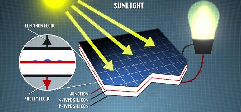 solar panels working